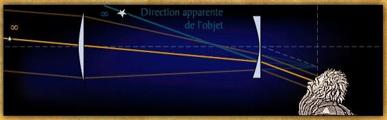 4750e4fb6c6f80 Lunette astronomique - Mesurer le Ciel et la Terre
